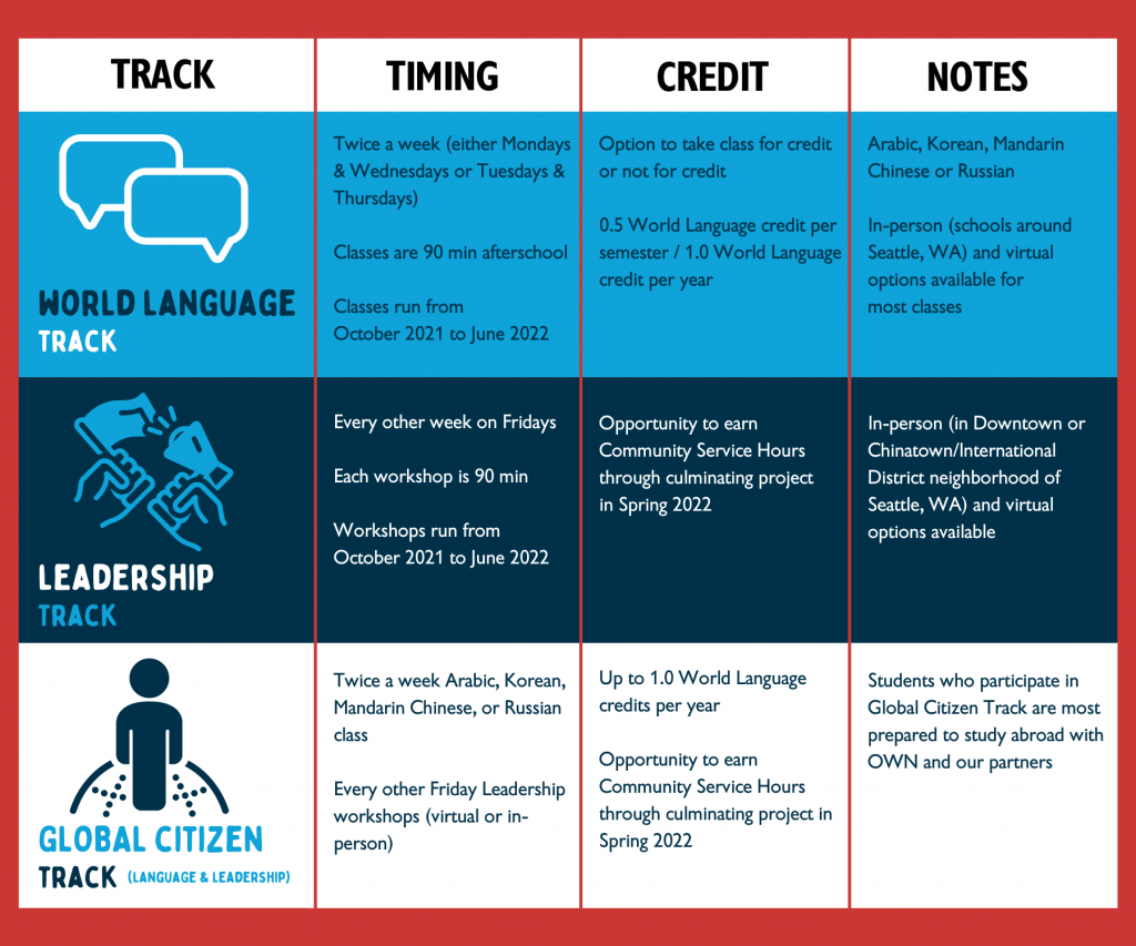 A desription of the leadership track, the world language track, and the global citizen track